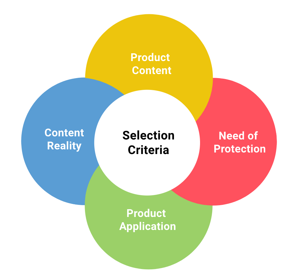 Material Selection, Product Costing