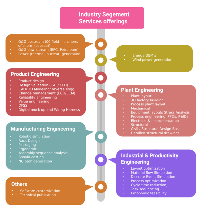 industry Segement Services offierings